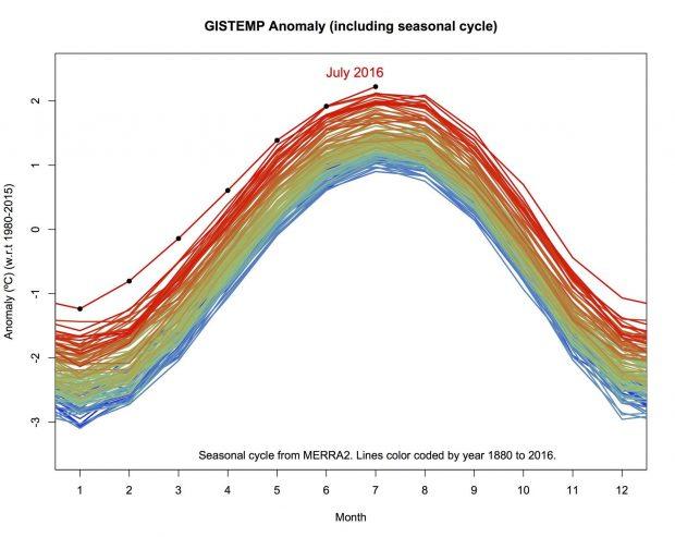 2016 Temmuz'u 136 yılın en sıcak ayı!